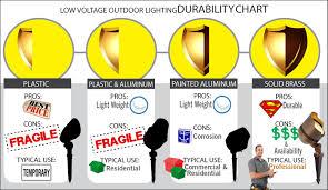 article choosing the right landscape lighting fixture volt