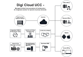 DigiCloud #PBX Is A Hosted IP PBX Solution That Offers #telephony ... Hosted Pbx Voip Igtech365 Office 365 Computer Networking Use Case For Service Providers Session Border Products Macace 3cx Business Phone System Singapore Voip Phone Services And Asterisk System Nautilus Hostedpbx 1 Blueface Softphone Gphone What Is Voicenext Your Next Company Explained A Guide Business Owners Managers Youtube Vs Traditional Systems For Unified Communications Media5 Cporation