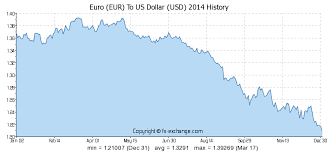 compare bureau de change exchange rates 2000 eur eur to us dollar usd currency exchange today