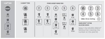 Keurig K250 Review Of Default Pod Sizes
