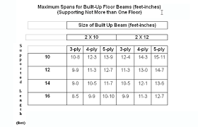 Floor Joist Span Definition by Floor Beam Span Tables Calculator
