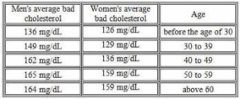 hdl cholesterol range normal normal ldl cholesterol range by age jpg mt