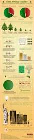 Christmas Tree Species Usa by Christmas Tree Infographic Funny Infographics