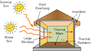 Passive Solar Energy and Passive Solar Design of Homes