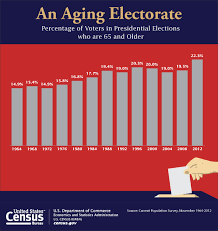 bureau of census and statistics fff month may 2015