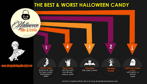 Best Halloween Candy by Which Kind Of Candy Are You Giving Out This Halloween Cbg