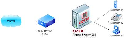 Ozeki VoIP PBX - How To Connect Analog Phone Lines To The Ozeki ... Unlimited India Voip Free Calls To Phone Numbers From Enhance Your App User Experience Using Pushkit Callkit Call Plan Hosted Phone System Everything About Cloud Ip Pbx And Nuacom Voip Call Systems Videoconference Synchronet Top 5 Android Apps For Making Calls Simple Interception Youtube Clipart Voip Icon Configuring H323 Examing Gateways Gateway Control Mobicalls On Google Play Cashopbilling Shop Billing Software