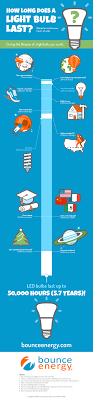 does an led light bulb last infographic