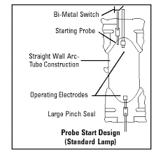 Sodium Vapor Lamp Construction by Facts Of Light U2013 Part 5 Everything You Need To Know About Metal