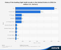leading light bulb brands in the u s 2016 based on sales statistic