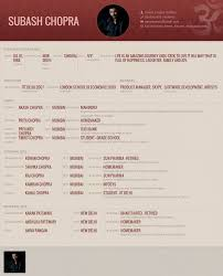 Marriage Biodata Sample Example For Boy And Girl