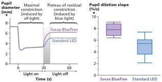 blue free white light breaks the paradigm of circadian lighting