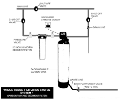 Alfa Img - Showing > Well Water Filter Systems Home Solar System Design Aloinfo Aloinfo Diy Whole House Water Filtration Image Distribution Diagram Microsoft Word Map Heaters Heating Kits Systems Drking Crystal Clear Gray Allow Cservation Idolza Backyard Drainage Photo On Marvelous Garden Best Uml Diagram Tool Entity Instahomedesignus