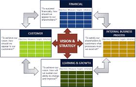 Strategic Management Reporting And The Balanced Scorecard