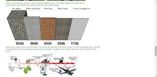 Noise Reducing Curtains Uk by Gabion Noise Barrier Walls And Sound Proof Fences Uk Wide Yard