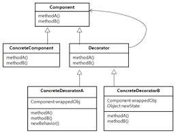 Java Decorator Pattern Real World Example by 28 Decorator Pattern Java Io Decorator Pattern Shishir