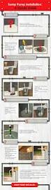 Basement Bathroom Ejector Pump Floor by Sump Pump Diagram From Information To Installation