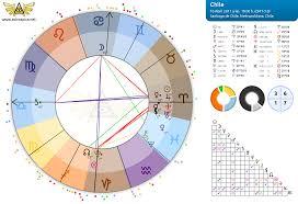 Comunidad Astrología