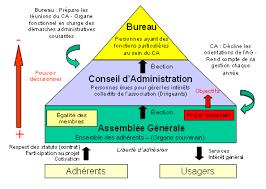 bureau des associations via28 loi de 1901 et fonctionnement statutaire