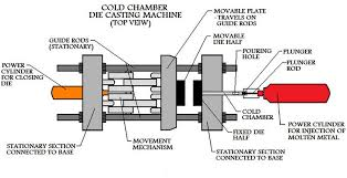 Ground Floor Casting Means by Die Casting Complete Handbook For All Metal Die Casting