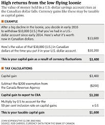 canadian investors beware of the tax hit on u s dollar accounts