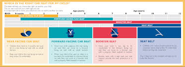 child restraints a guide to car seats transport