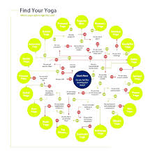 Yoga For Beginners At Home Chart