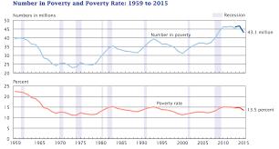 us censu bureau incomes up poverty more insured nationally u s