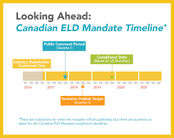 100 Cdn Trucking Get The Facts The Canadian ELD Mandate ELD Facts