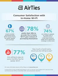 Survey Finds Strong Interest in Service Provider Wi Fi