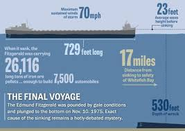 42 years ago today the edmund fitzgerald sank on lake superior