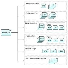 Interprocess Communication Vulnerabilities In Firefox Extensions
