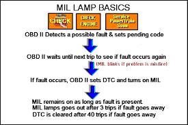 Malfunction Indicator Lamp