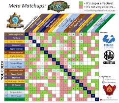 Shaman Overload Deck Loe by Meta Deck Matchup Chart A Data Mash Up For Favorable And