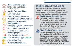 Meaning of Type A Mazda Warning Lights o