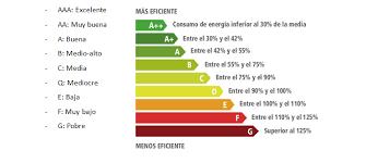 Como elegir tu aire acondicionado Expert clima