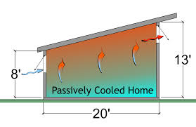 Radiant Floors For Cooling by Passive Cooling Archives Greenovision