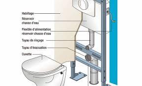 monter un wc suspendu on decoration d interieur moderne fixation