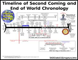 FALSE End of the world prophecy charts