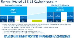 Intel Xeon Scalable Processor Family Microarchitecture Overview
