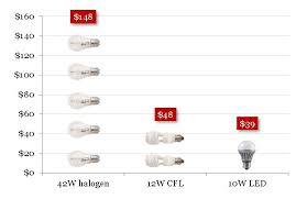 factsheet light bulb buyers guide energy rating