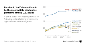 Techmeme: Study: The Share Of US Adults Who Say They Use ... Conference Info Bc Association Of Teachers Modern Languages Justice Coupons 15 Off 40 At Or Online Via 21 Promo Codes For Valentines Day And Chinese New Year That 20 6722514385nonsgml Kigkonsultse Icalcreator Old St Patricks Church Bulletin 19 Secrets To Getting The Childrens Place Clothes For Blaster Squad 4 Raiders Cloud City Volume Russ Amazoncom Force Nature 9781511417471 Kris Norris Books Home Clovis Municipal School District Untitled Coupon Code Startup Vitamins Ritz Crackers