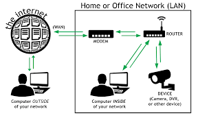 Getting Started With Remote Access | Dyn Help Center Cisco 8865 5line Voip Phone Cp8865k9 2n Voiceblue Next 3g Gateway 4 Channel Usr Usr4000 Call Director Digitizing And Packetizing Voice Implementations The Bell Ringers Patch Cis 517 Week 5 Assignment 3 Voip Part 1 Work Breakdown Structure Should You Adopt Google For Business Why Phone Systems Small Businses Blog Unifi Executive Youtube Fact Vs Fiction Switching To A Hosted Pbx System Systems Over Ip Installation Implementation
