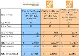Drop Ceiling Calculator Home Depot by Imposing Design Cost Of Vinyl Fencing Winning Comparing Home Depot