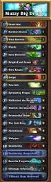 Malygos Deck August 2017 dreamhack denver 2017 hearthstone grand prix decks results and