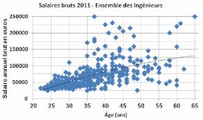 salaire 2011 ingénieur grenoble inp pagora efpg statistique