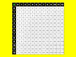 comment apprendre table de multiplication charmant comment apprendre ses tables de multiplication 2