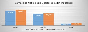 The Barnes & Noble Nook Is Cooked It s Time To Short Barnes