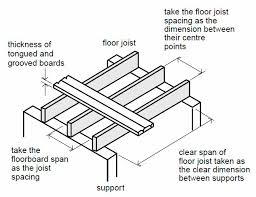 carryduff designs floor joists