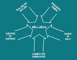 Human Centered Design for New Models of Wellness and Innovation